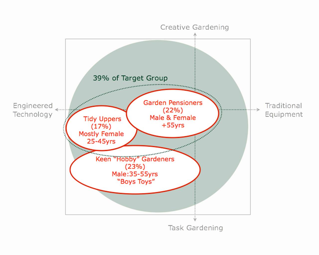 BOSCH-consumer-chart